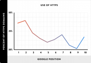 HTTPS Kullanımının Google Sıralamasına Etkisi